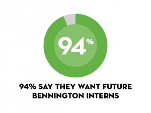 94% want to hire interns in future