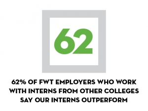 62% say our interns outperform those from other colleges