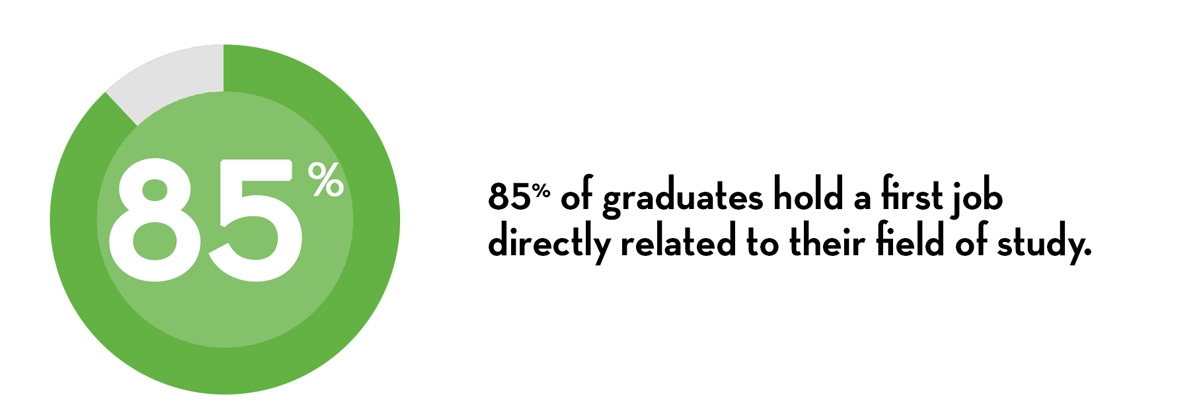 85% of graduates hold a first job directly related to their field of study