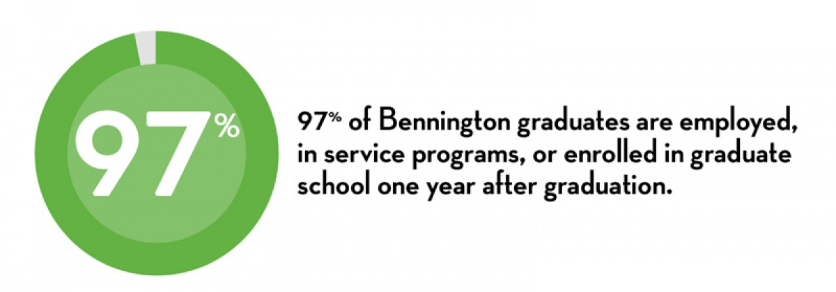 97% of Bennington graduates are employed, in service programs, or enrolled in graduate school one year after graduation.