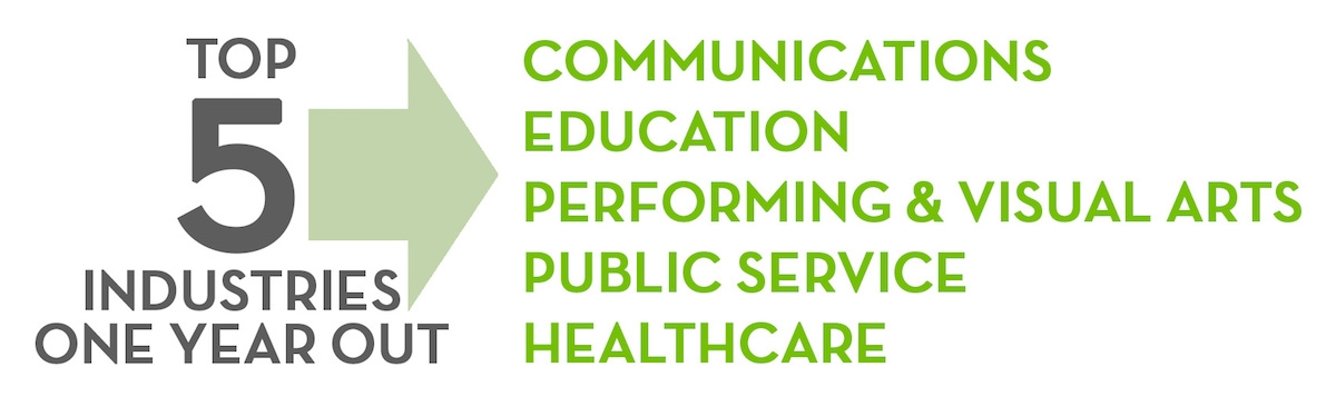 top five industries one year out are communications, education, performing and visual arts, public service, healthcare
