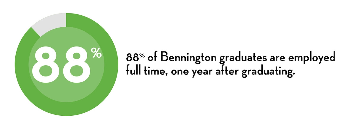 88% of Bennington graduates are employed full time, one year after graduating.