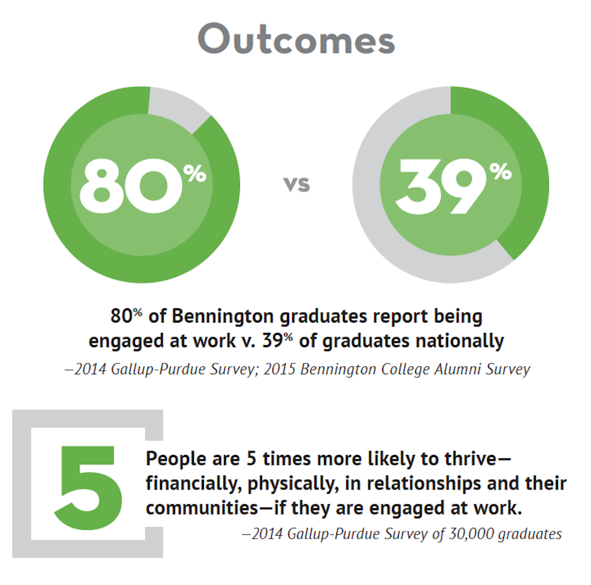 80% of graduates report being engaged at work vs 39% nationally