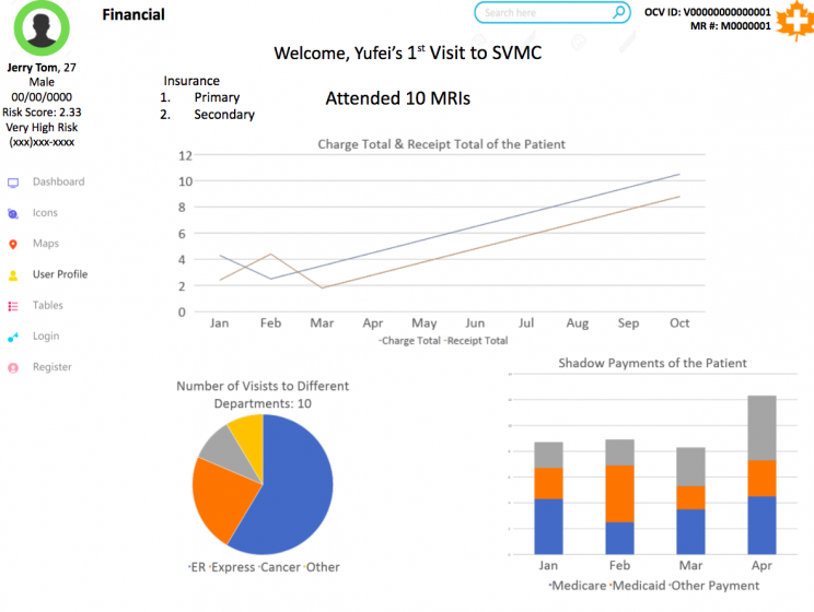 Image of patient centered dashboard